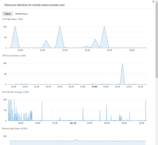 servermanager-resourcemonitor-charts