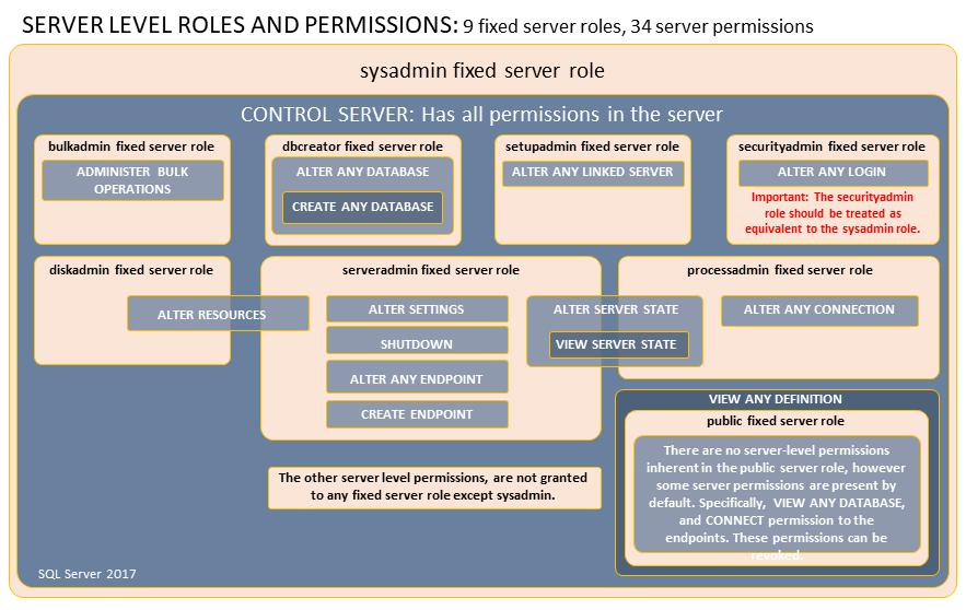 permissions-of-server-roles