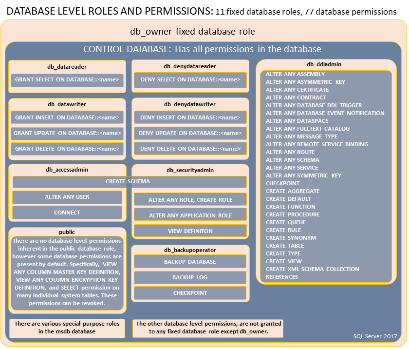 permissions-of-database-roles